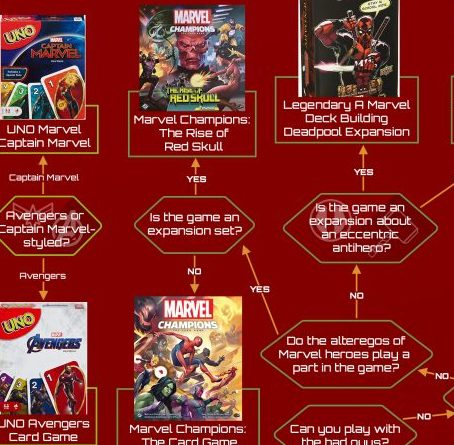 Choose the Perfect Marvel-Themed Board Games – Infographic Guide